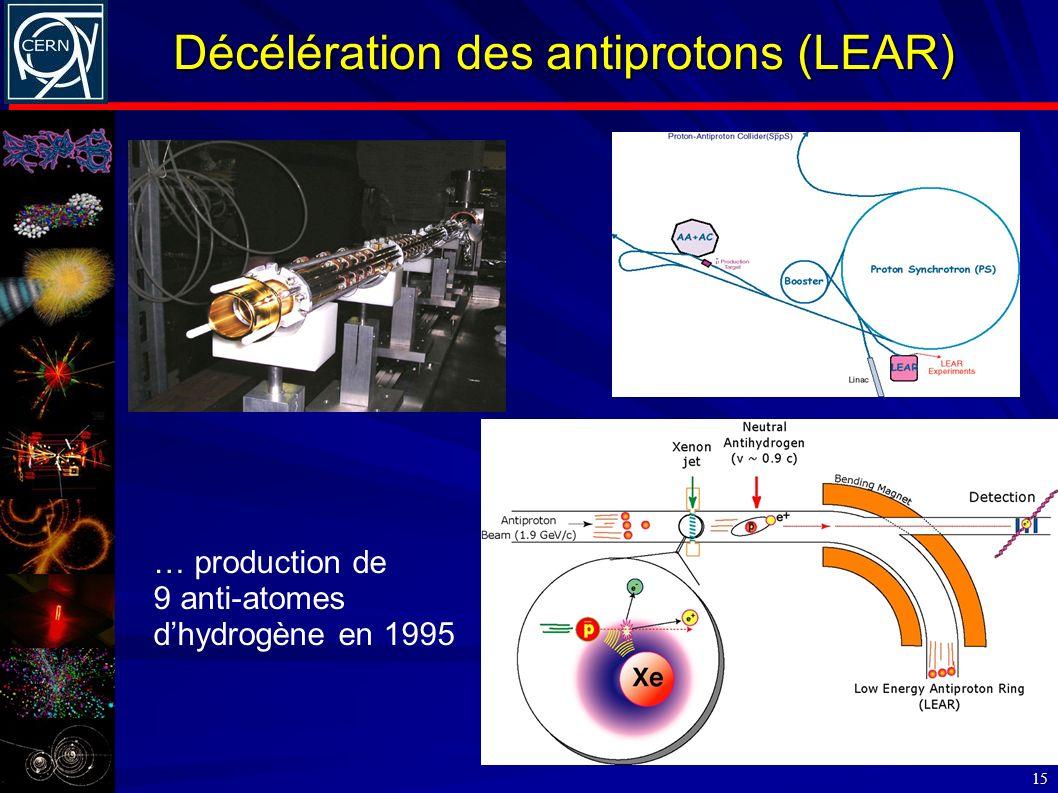 Décélération des antiprotons (LEAR) 15 … production de 9 anti-atomes dhydrogène en 1995