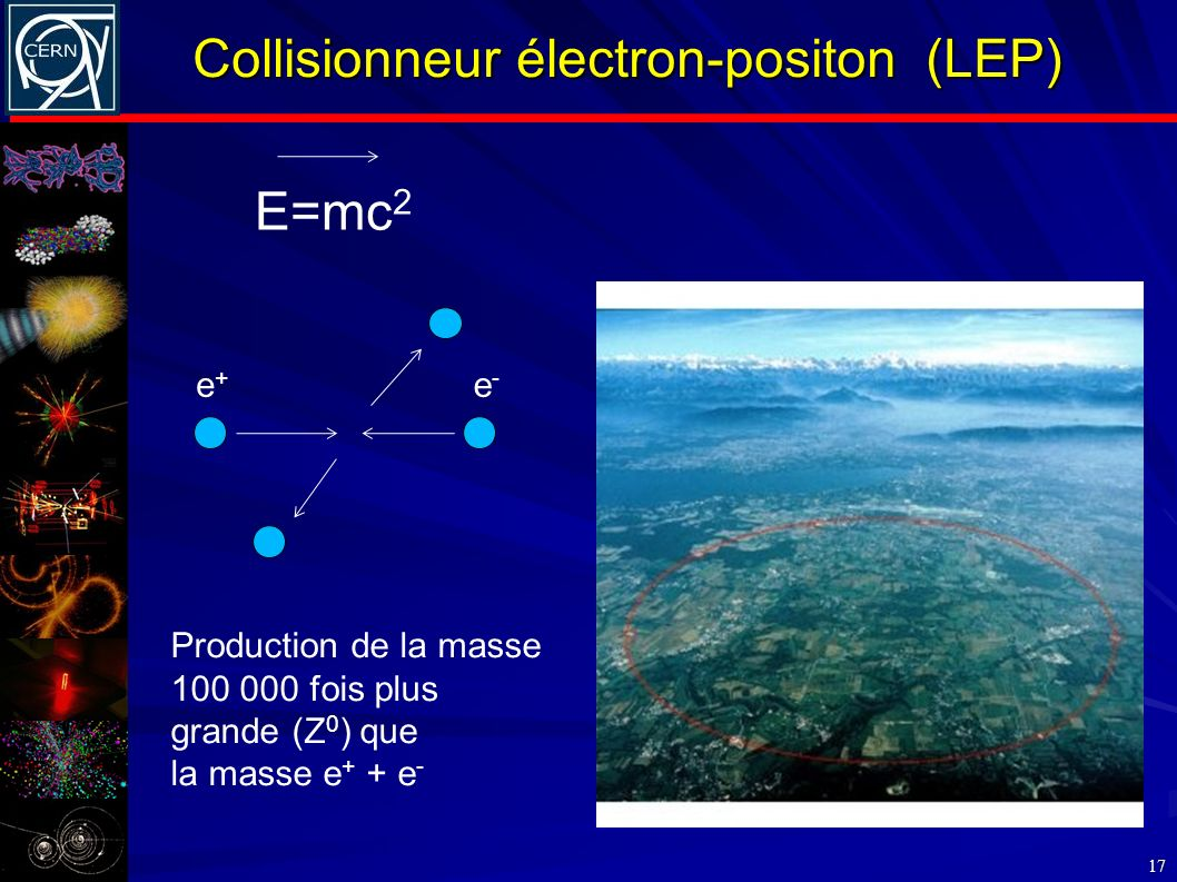 Collisionneur électron-positon (LEP) 17 E=mc 2 e+e+ e-e- Production de la masse 100 000 fois plus grande (Z 0 ) que la masse e + + e -