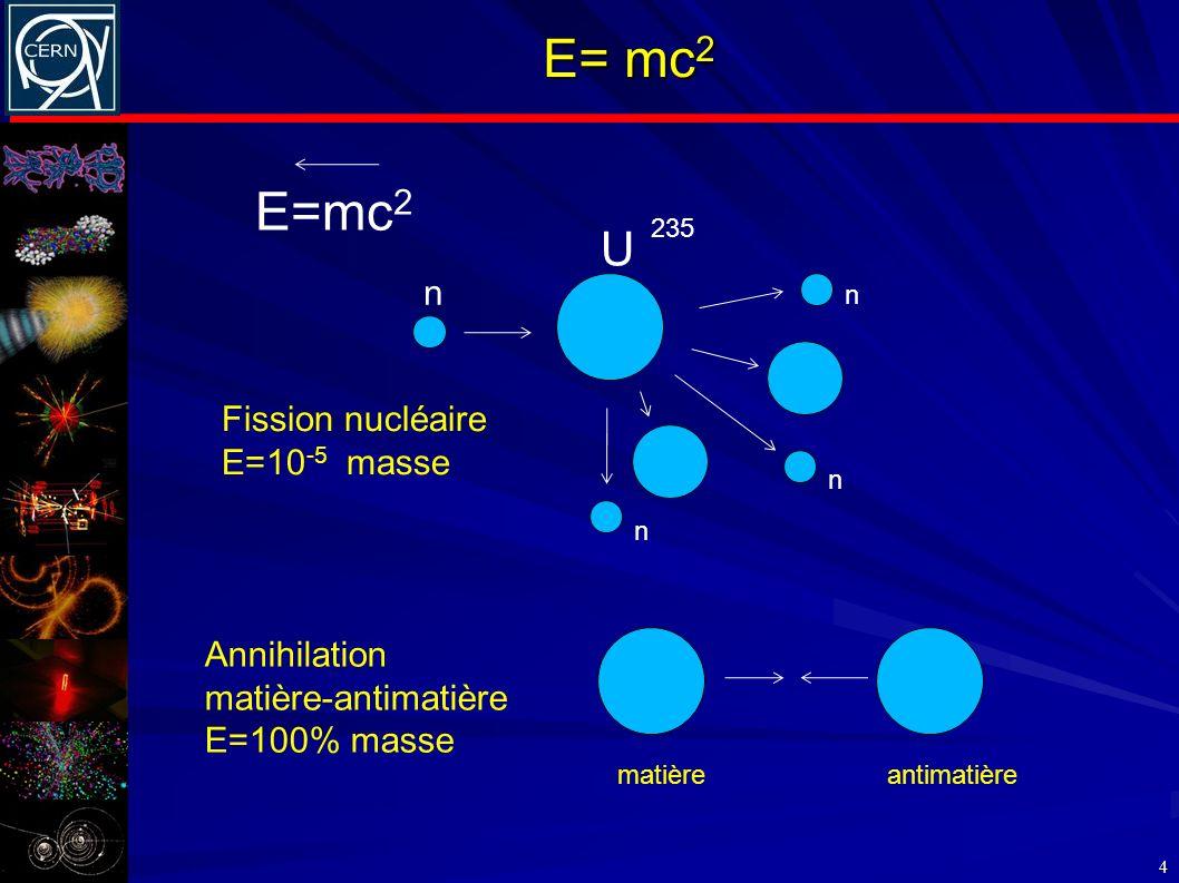 E= mc 2 4 n U 235 Fission nucléaire E=10 -5 masse Annihilation matière-antimatière E=100% masse n n n matièreantimatière