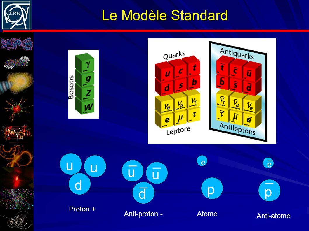 Le Modèle Standard u u d Proton + u u d _ _ _ Anti-proton - p p _ e e _ Atome Anti-atome