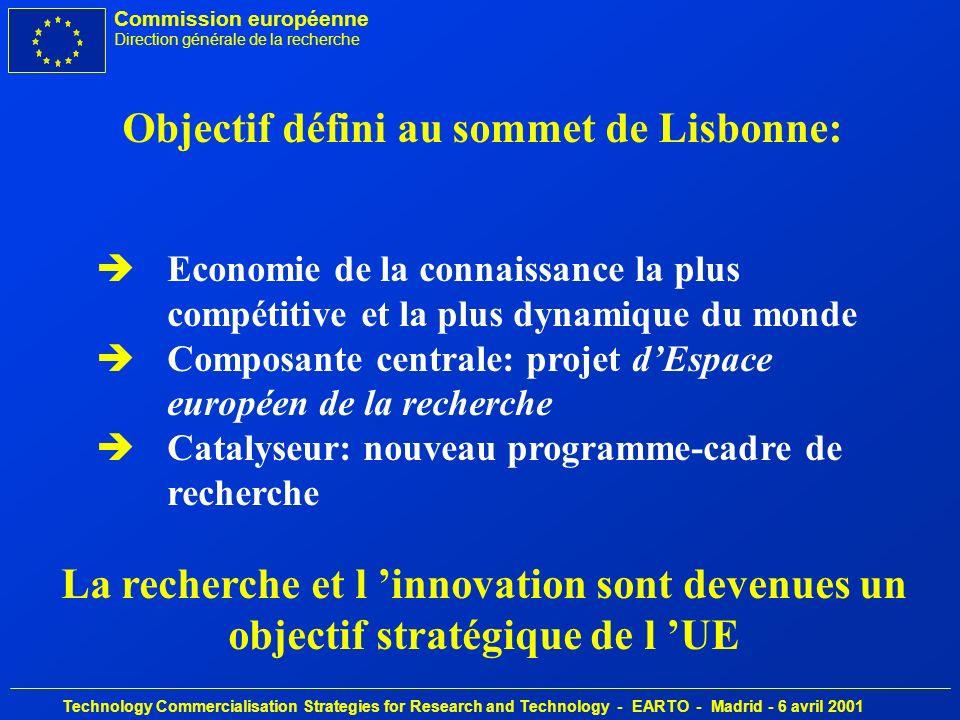 Commission européenne Direction générale de la recherche Technology Commercialisation Strategies for Research and Technology - EARTO - Madrid - 6 avril 2001 Intégration croissante recherche-innovation èIl fut un temps (par ex.