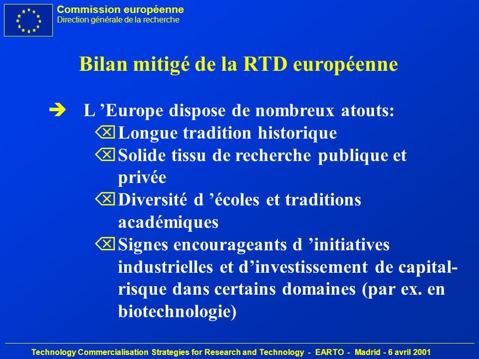 Commission européenne Direction générale de la recherche Technology Commercialisation Strategies for Research and Technology - EARTO - Madrid - 6 avril 2001 1.351 petites entreprises de biotechnologie en Europe: multiplication par 3 en 5 ans 1999/1998 Revenus: +45% Employés: +17%