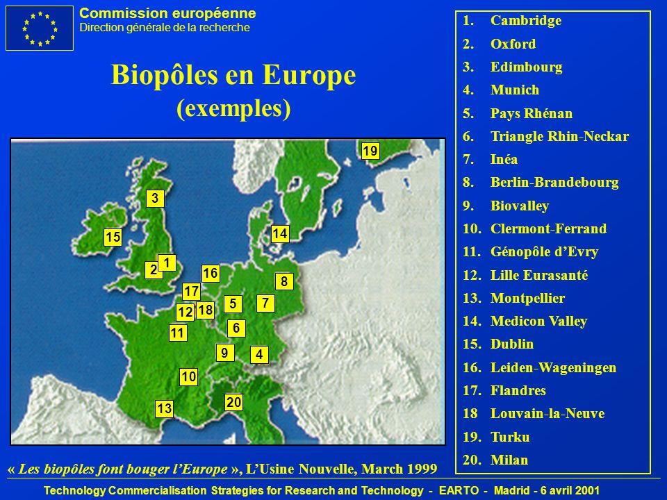 Commission européenne Direction générale de la recherche Technology Commercialisation Strategies for Research and Technology - EARTO - Madrid - 6 avril 2001 Recherche: un retard croissant Dépense de R&D en % du PIB 1,8 2 2,2 2,4 2,6 2,8 3 3,2 198819891990199119921993199419951996199719981999 Japon: 3.1 USA: 2.7 UE-15: 1.8