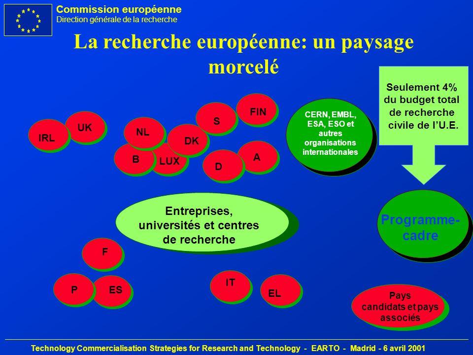 Commission européenne Direction générale de la recherche Technology Commercialisation Strategies for Research and Technology - EARTO - Madrid - 6 avril 2001 Resources humaines: Nombre de chercheurs dans les entreprise par unité de force de travail de 1000 (1998) 0 1 2 3 4 5 6 7 2,5 7,0 6,3