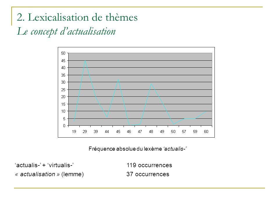 2. Lexicalisation de thèmes Le concept dactualisation Fréquence absolue du lexème actualis- actualis- + virtualis-119 occurrences « actualisation » (l