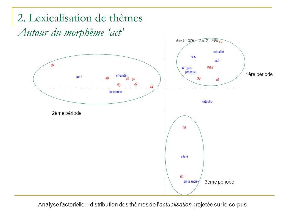2. Lexicalisation de thèmes Autour du morphème act 2ème période 1ère période 3ème période Analyse factorielle – distribution des thèmes de lactualisat