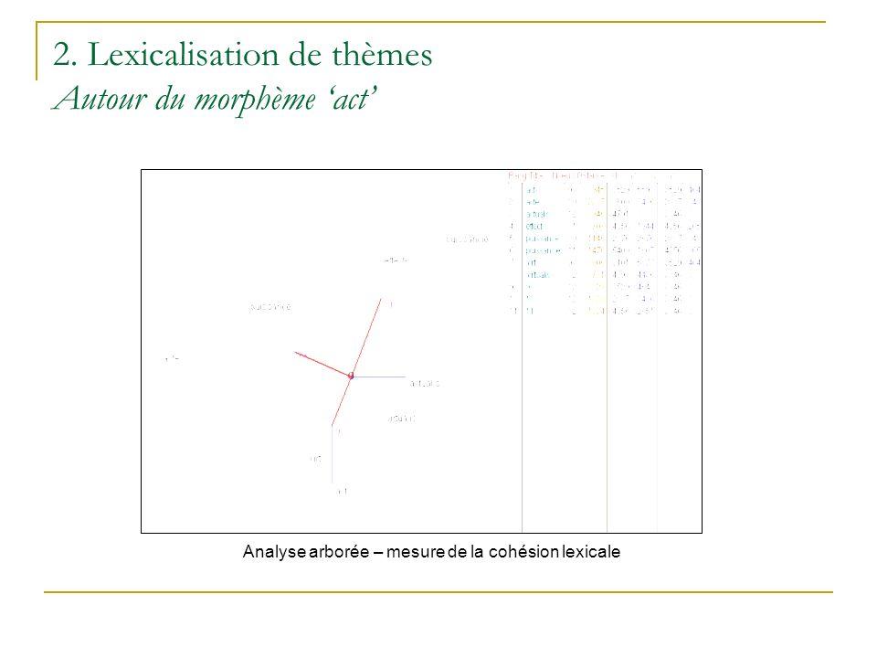 2. Lexicalisation de thèmes Autour du morphème act Analyse arborée – mesure de la cohésion lexicale