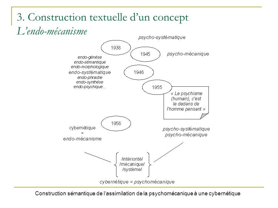 3. Construction textuelle dun concept Lendo-mécanisme Construction sémantique de lassimilation de la psychomécanique à une cybernétique