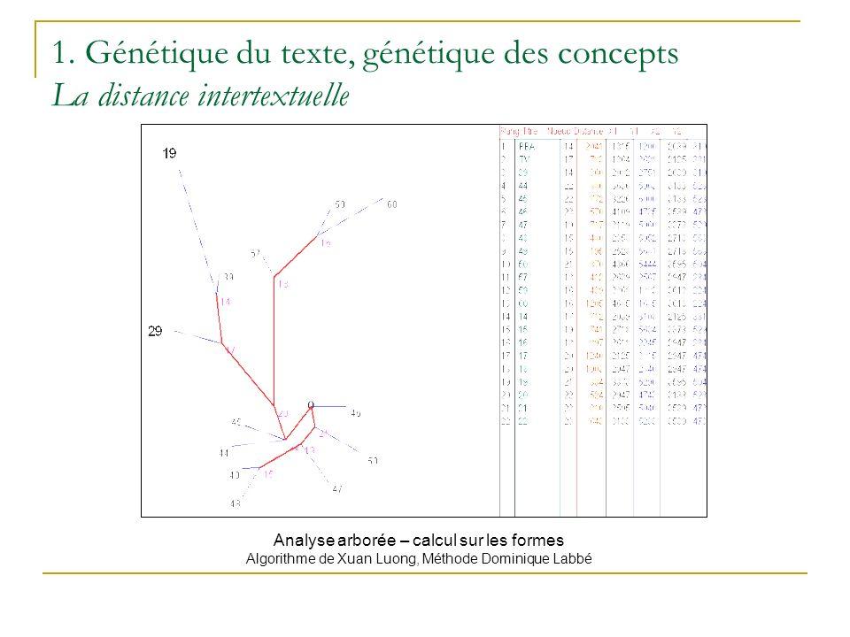 1. Génétique du texte, génétique des concepts La distance intertextuelle Analyse arborée – calcul sur les formes Algorithme de Xuan Luong, Méthode Dom