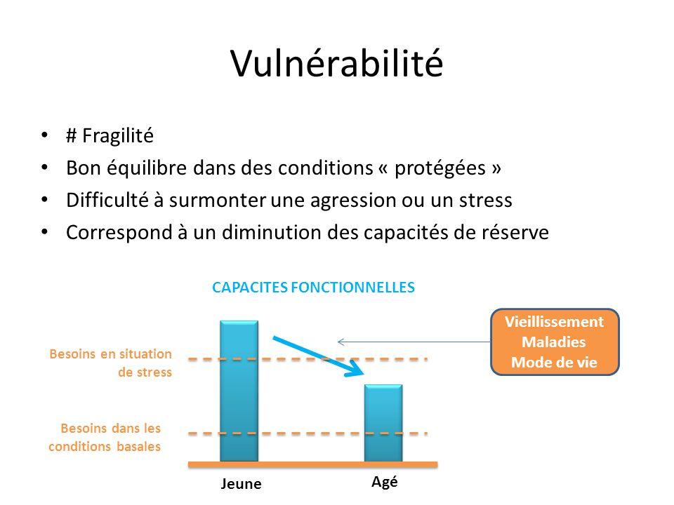 Vulnérabilité # Fragilité Bon équilibre dans des conditions « protégées » Difficulté à surmonter une agression ou un stress Correspond à un diminution