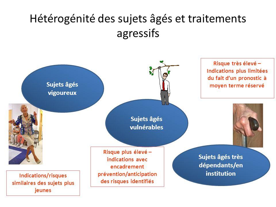Sujets âgés vulnérables Hétérogénité des sujets âgés et traitements agressifs Sujets âgés vigoureux Sujets âgés très dépendants/en institution Indicat