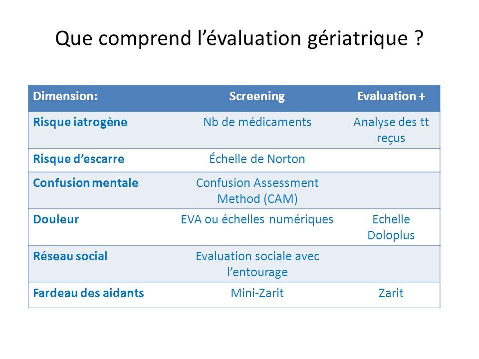 Que comprend lévaluation gériatrique ? Dimension:ScreeningEvaluation + Risque iatrogèneNb de médicamentsAnalyse des tt reçus Risque descarreÉchelle de