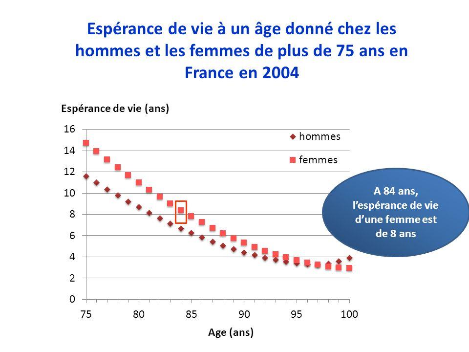 Espérance de vie à un âge donné chez les hommes et les femmes de plus de 75 ans en France en 2004 Age (ans) Espérance de vie (ans) A 84 ans, lespéranc