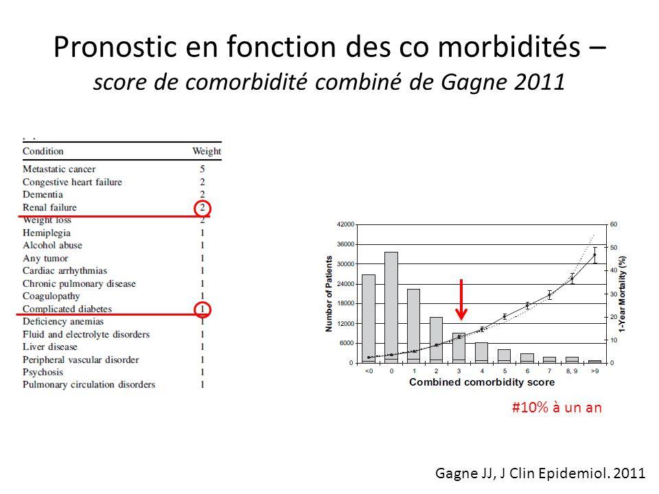 Pronostic en fonction des co morbidités – score de comorbidité combiné de Gagne 2011 #10% à un an Gagne JJ, J Clin Epidemiol. 2011