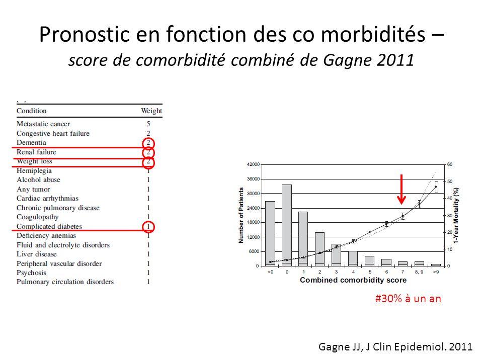 Pronostic en fonction des co morbidités – score de comorbidité combiné de Gagne 2011 #30% à un an Gagne JJ, J Clin Epidemiol. 2011
