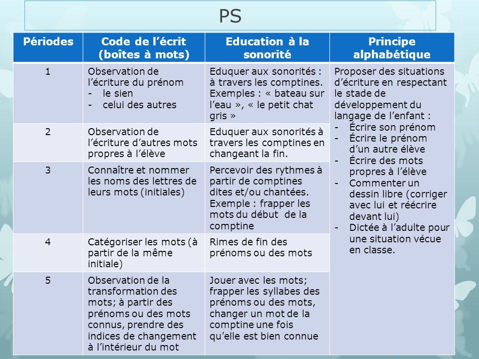 PS PériodesCode de lécrit (boîtes à mots) Education à la sonorité Principe alphabétique 1Observation de lécriture du prénom -le sien -celui des autres