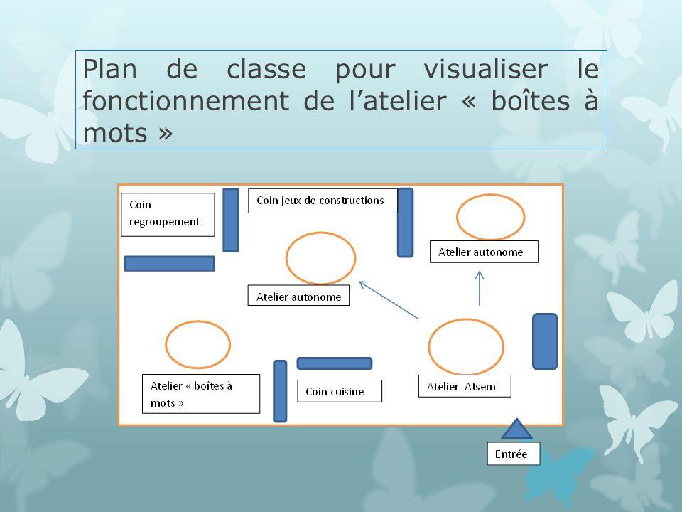 Plan de classe pour visualiser le fonctionnement de latelier « boîtes à mots »