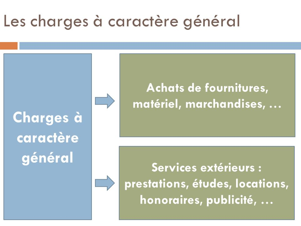 Les charges à caractère général Charges à caractère général Achats de fournitures, matériel, marchandises, … Services extérieurs : prestations, études