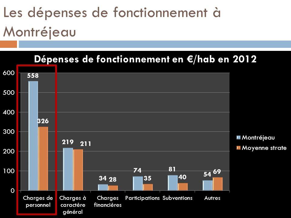Les dépenses de fonctionnement à Montréjeau
