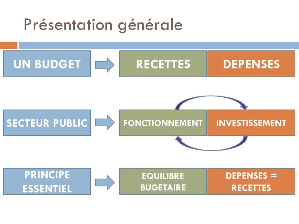 Présentation générale UN BUDGETRECETTESDEPENSES SECTEUR PUBLIC FONCTIONNEMENT INVESTISSEMENT PRINCIPE ESSENTIEL EQUILIBRE BUGETAIRE DEPENSES = RECETTE
