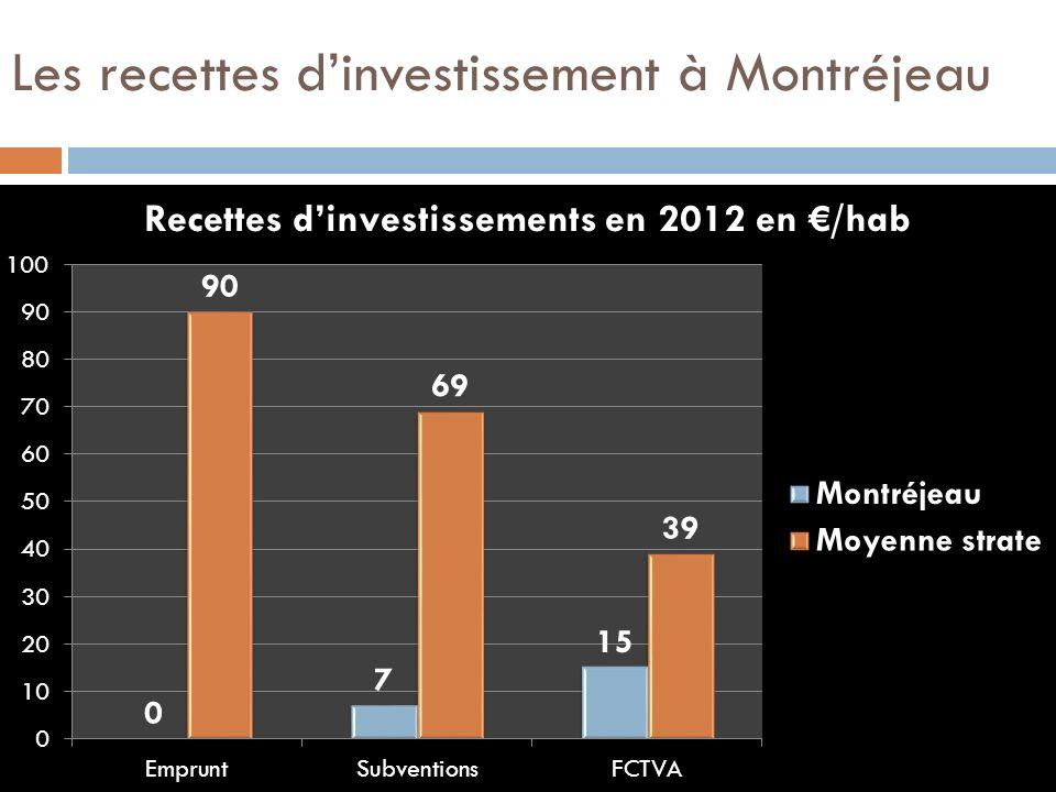 Les recettes dinvestissement à Montréjeau