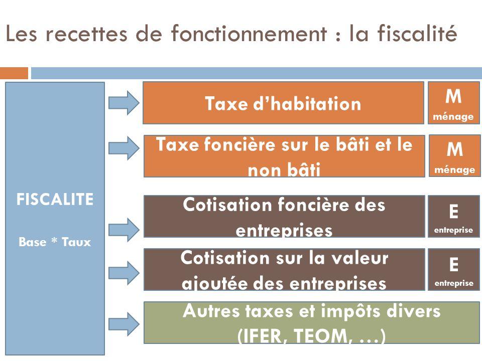 Les recettes de fonctionnement : la fiscalité FISCALITE Base * Taux Taxe dhabitation Taxe foncière sur le bâti et le non bâti Cotisation foncière des