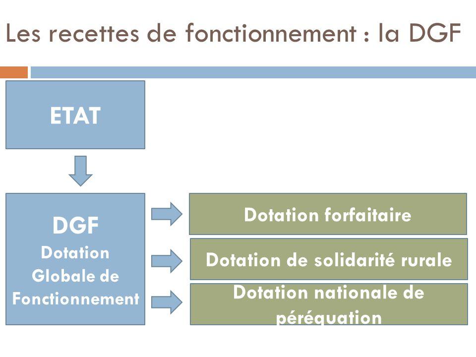 Les recettes de fonctionnement : la DGF DGF Dotation Globale de Fonctionnement Dotation forfaitaire Dotation de solidarité rurale Dotation nationale d