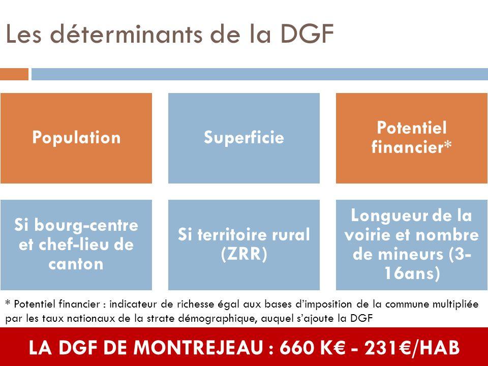 Les déterminants de la DGF PopulationSuperficie Potentiel financier* Si bourg-centre et chef-lieu de canton Si territoire rural (ZRR) Longueur de la v