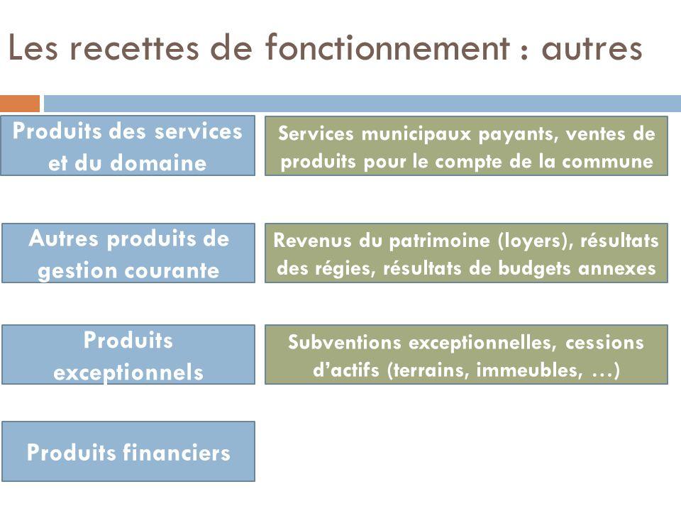 Les recettes de fonctionnement : autres Produits des services et du domaine Autres produits de gestion courante Services municipaux payants, ventes de