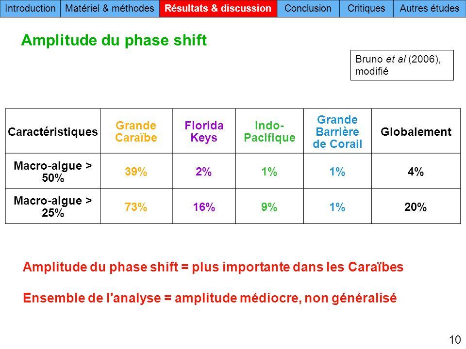 Amplitude du phase shift Amplitude du phase shift = plus importante dans les Caraïbes Ensemble de l'analyse = amplitude médiocre, non généralisé Carac