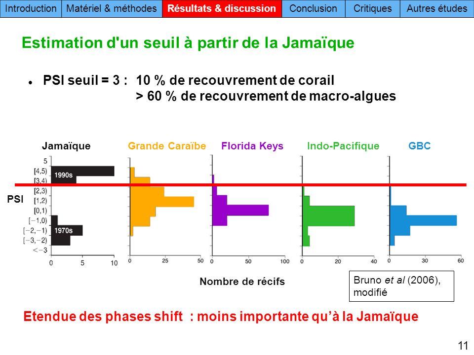Estimation d un seuil à partir de la Jamaïque PSI seuil = 3 : 10 % de recouvrement de corail > 60 % de recouvrement de macro-algues PSI IntroductionMatériel & méthodesRésultats & discussionConclusionCritiquesAutres études 11 Bruno et al (2006), modifié Grande CaraïbeFlorida KeysJamaïque Nombre de récifs Indo-PacifiqueGBC Etendue des phases shift : moins importante quà la Jamaïque