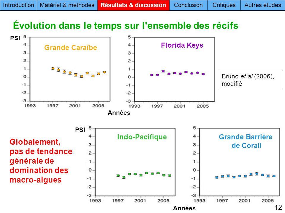 Grande Barrière de Corail Indo-Pacifique Grande Caraïbe Florida Keys PSI Années PSI Globalement, pas de tendance générale de domination des macro-algues 12 Évolution dans le temps sur l ensemble des récifs IntroductionMatériel & méthodesRésultats & discussionConclusionCritiquesAutres études Bruno et al (2006), modifié