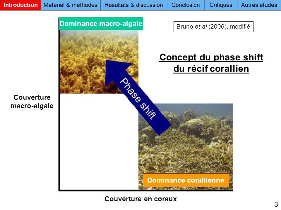 3 Couverture macro-algale Couverture en coraux Bruno et al (2006), modifié Concept du phase shift du récif corallien Dominance macro-algale Dominance corallienne IntroductionMatériel & méthodesRésultats & discussionConclusionCritiquesAutres études