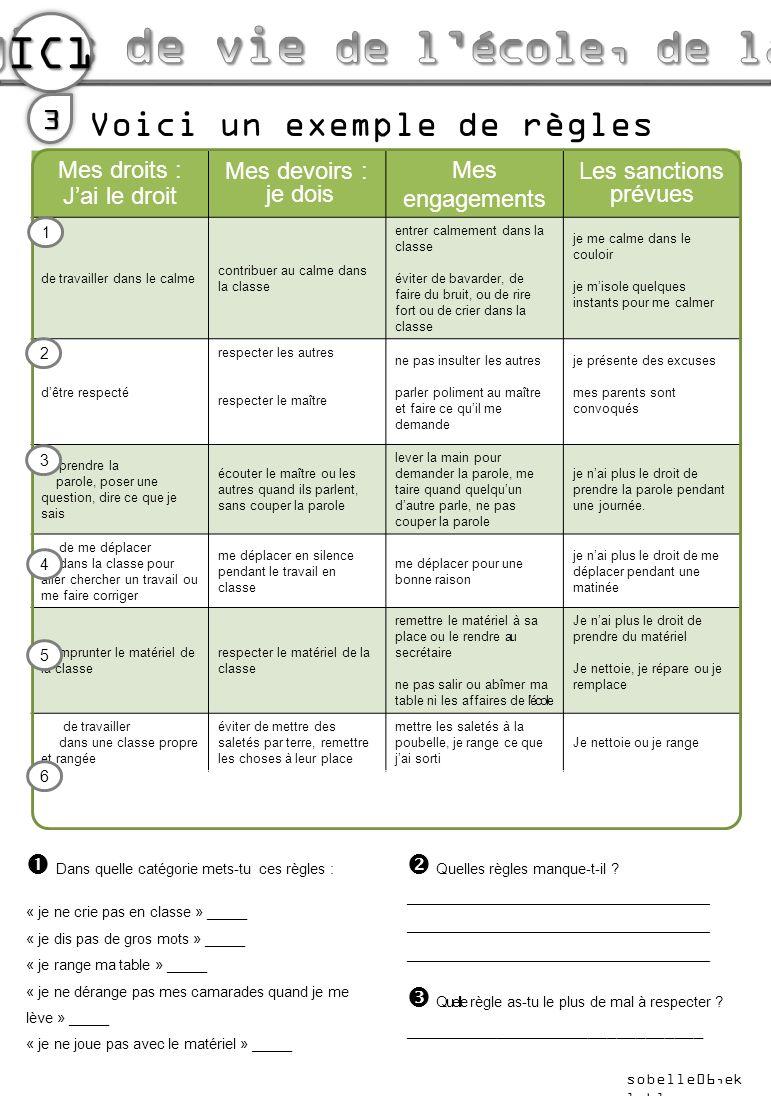IC1 Voici un exemple de règles de vie dune classe.3 Mes droits : Jai le droit Mes devoirs : je dois Mes engagements Les sanctions prévues de travaille
