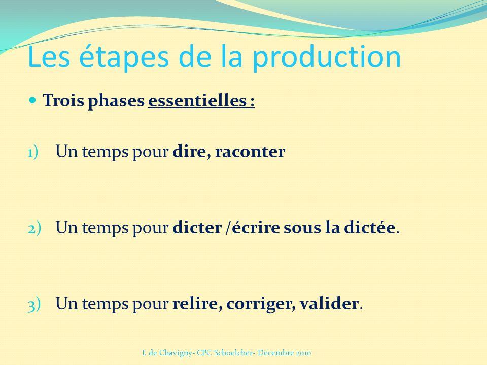 Les étapes de la production Trois phases essentielles : 1) Un temps pour dire, raconter 2) Un temps pour dicter /écrire sous la dictée. 3) Un temps po