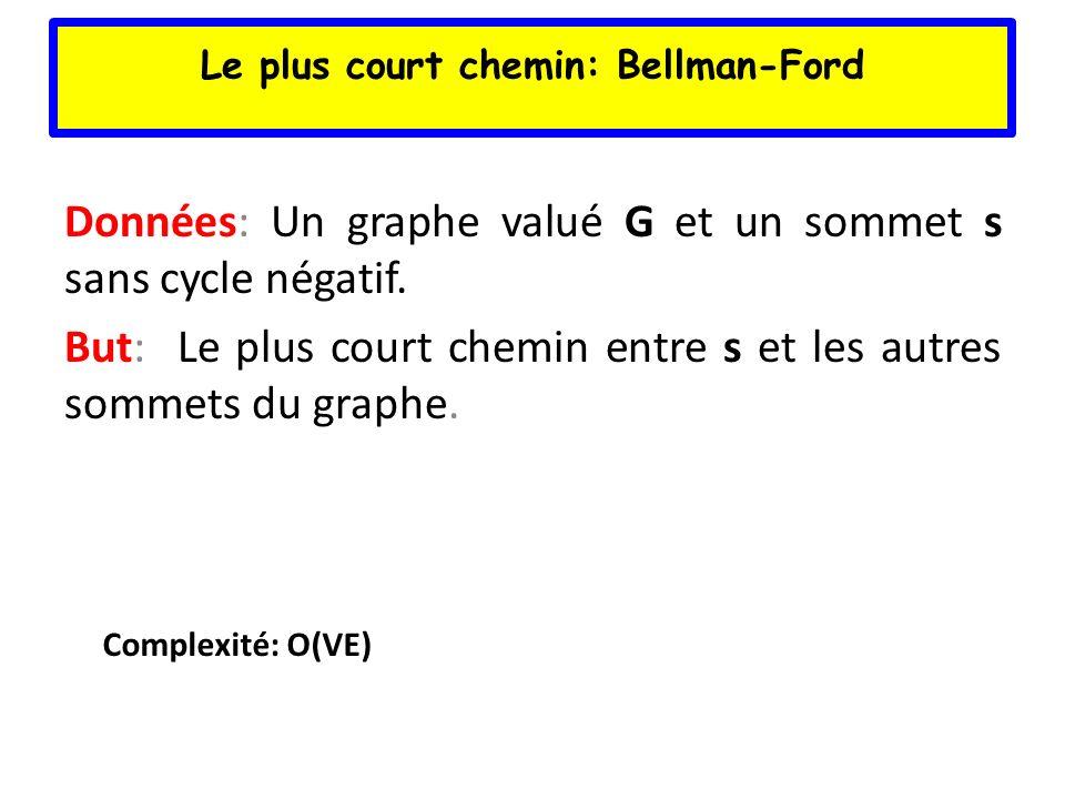 Le plus court chemin: Bellman-Ford Données: Un graphe valué G et un sommet s sans cycle négatif. But: Le plus court chemin entre s et les autres somme