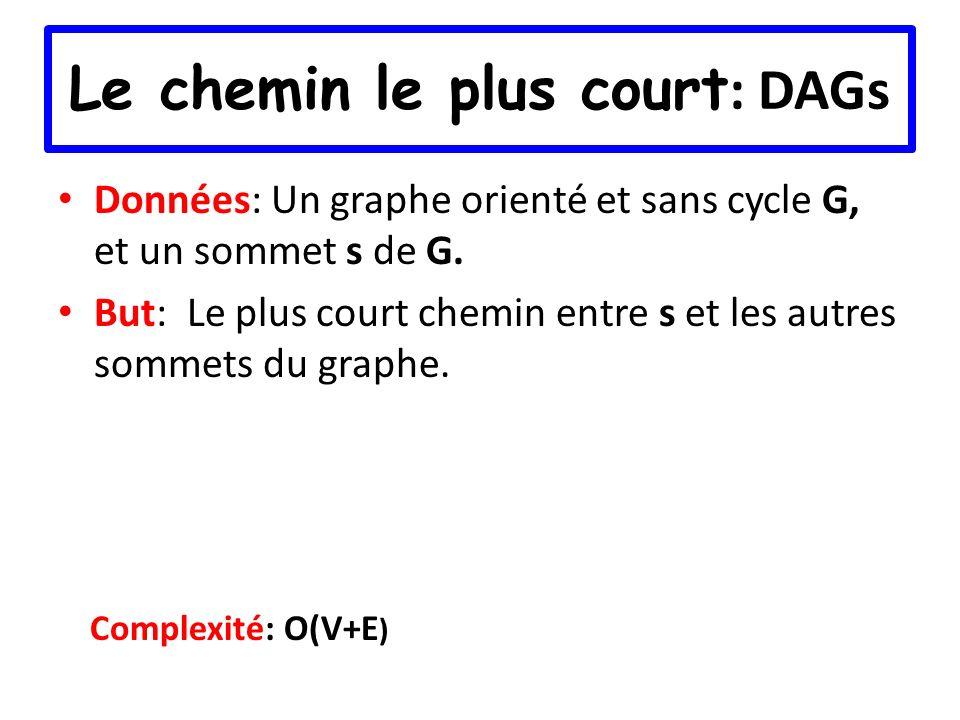 Le chemin le plus court : DAGs Données: Un graphe orienté et sans cycle G, et un sommet s de G. But: Le plus court chemin entre s et les autres sommet