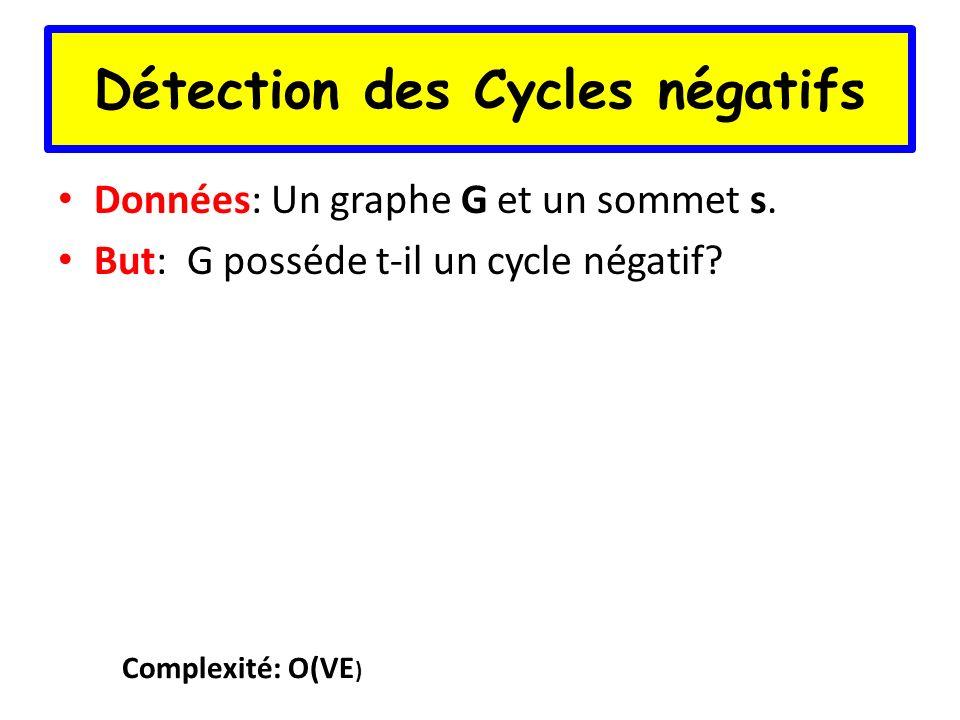 Détection des Cycles négatifs Données: Un graphe G et un sommet s. But: G posséde t-il un cycle négatif? Complexité: O(VE )