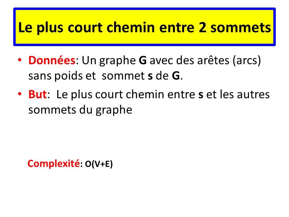 Le plus court chemin entre 2 sommets Données: Un graphe G avec des arêtes (arcs) sans poids et sommet s de G. But: Le plus court chemin entre s et les