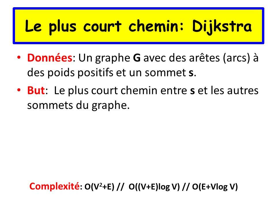 Le plus court chemin: Dijkstra Données: Un graphe G avec des arêtes (arcs) à des poids positifs et un sommet s. But: Le plus court chemin entre s et l