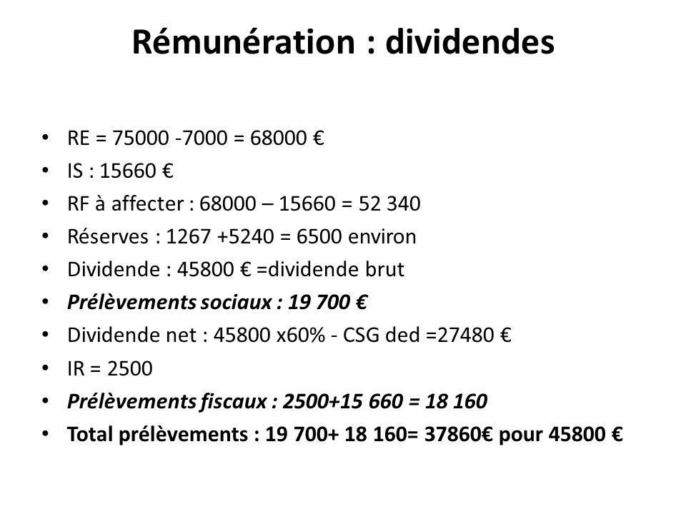 Rémunération : dividendes RE = 75000 -7000 = 68000 IS : 15660 RF à affecter : 68000 – 15660 = 52 340 Réserves : 1267 +5240 = 6500 environ Dividende :
