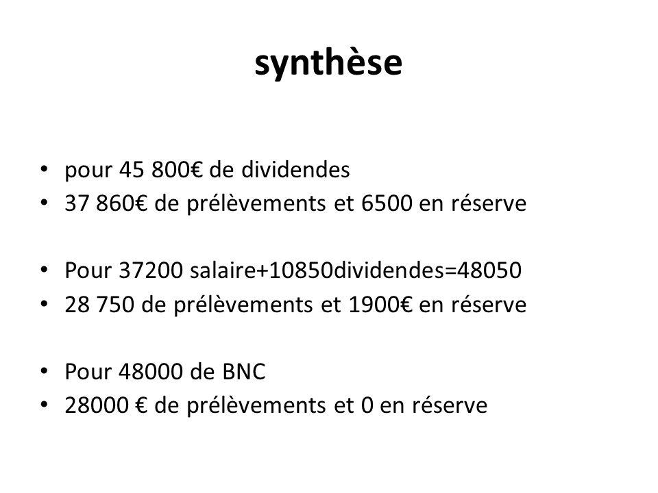 synthèse pour 45 800 de dividendes 37 860 de prélèvements et 6500 en réserve Pour 37200 salaire+10850dividendes=48050 28 750 de prélèvements et 1900 e