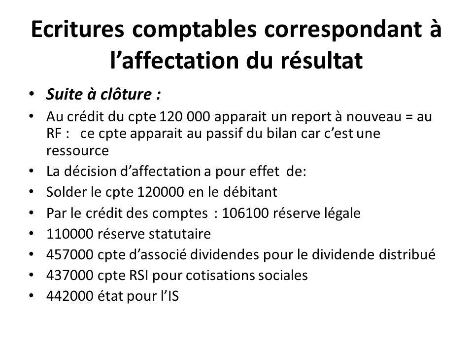 Ecritures comptables correspondant à laffectation du résultat Suite à clôture : Au crédit du cpte 120 000 apparait un report à nouveau = au RF : ce cp