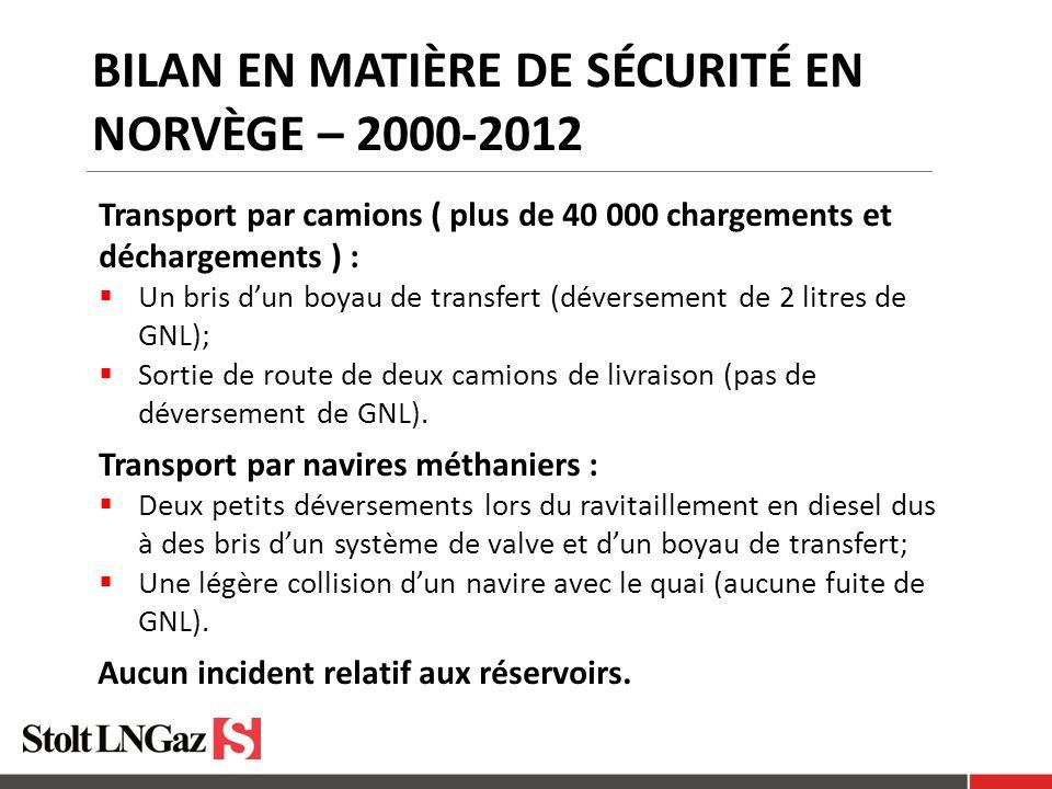 BILAN EN MATIÈRE DE SÉCURITÉ EN NORVÈGE – 2000-2012 Transport par camions ( plus de 40 000 chargements et déchargements ) : Un bris dun boyau de transfert (déversement de 2 litres de GNL); Sortie de route de deux camions de livraison (pas de déversement de GNL).