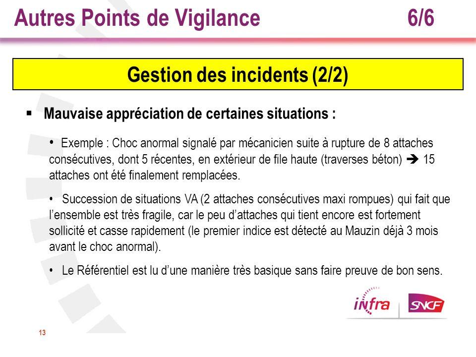 13 Gestion des incidents (2/2) Mauvaise appréciation de certaines situations : Exemple : Choc anormal signalé par mécanicien suite à rupture de 8 atta
