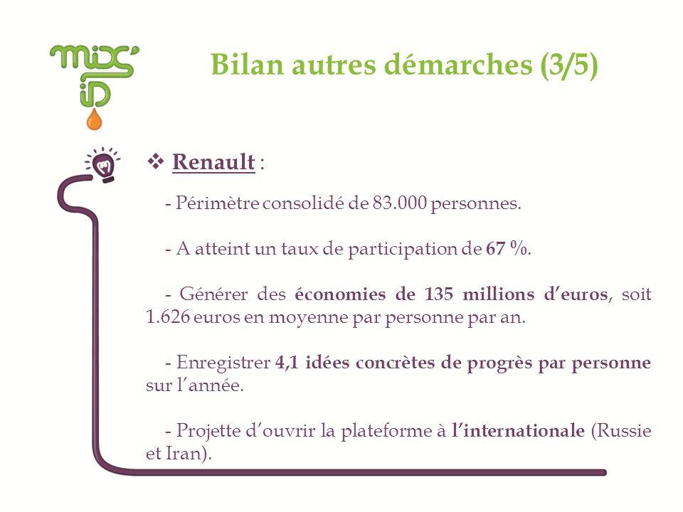 Bilan autres démarches (3/5) Renault : - Périmètre consolidé de 83.000 personnes. - A atteint un taux de participation de 67 %. - Générer des économie