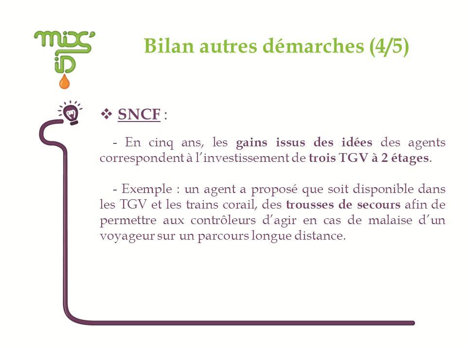 Bilan autres démarches (4/5) SNCF : - En cinq ans, les gains issus des idées des agents correspondent à linvestissement de trois TGV à 2 étages. - Exe