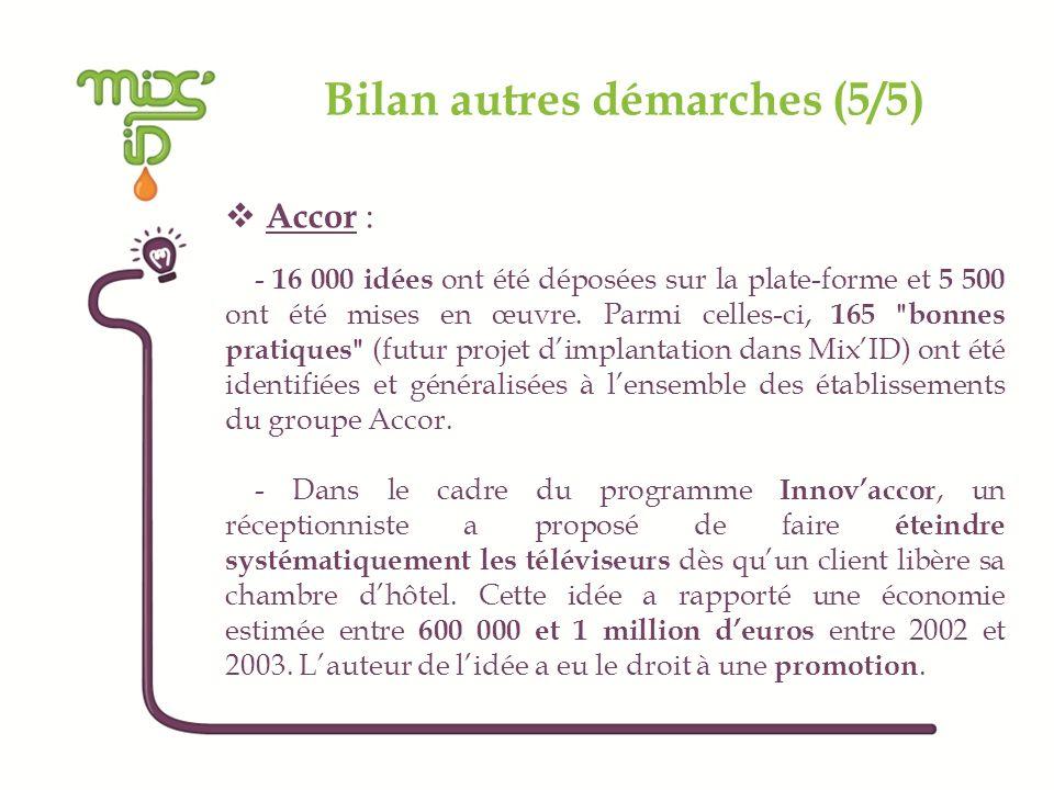 Bilan autres démarches (5/5) Accor : - 16 000 idées ont été déposées sur la plate-forme et 5 500 ont été mises en œuvre. Parmi celles-ci, 165