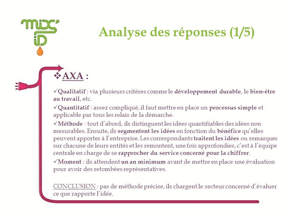 Analyse des réponses (1/5) AXA : Qualitatif : via plusieurs critères comme le développement durable, le bien-être au travail, etc. Quantitatif : assez