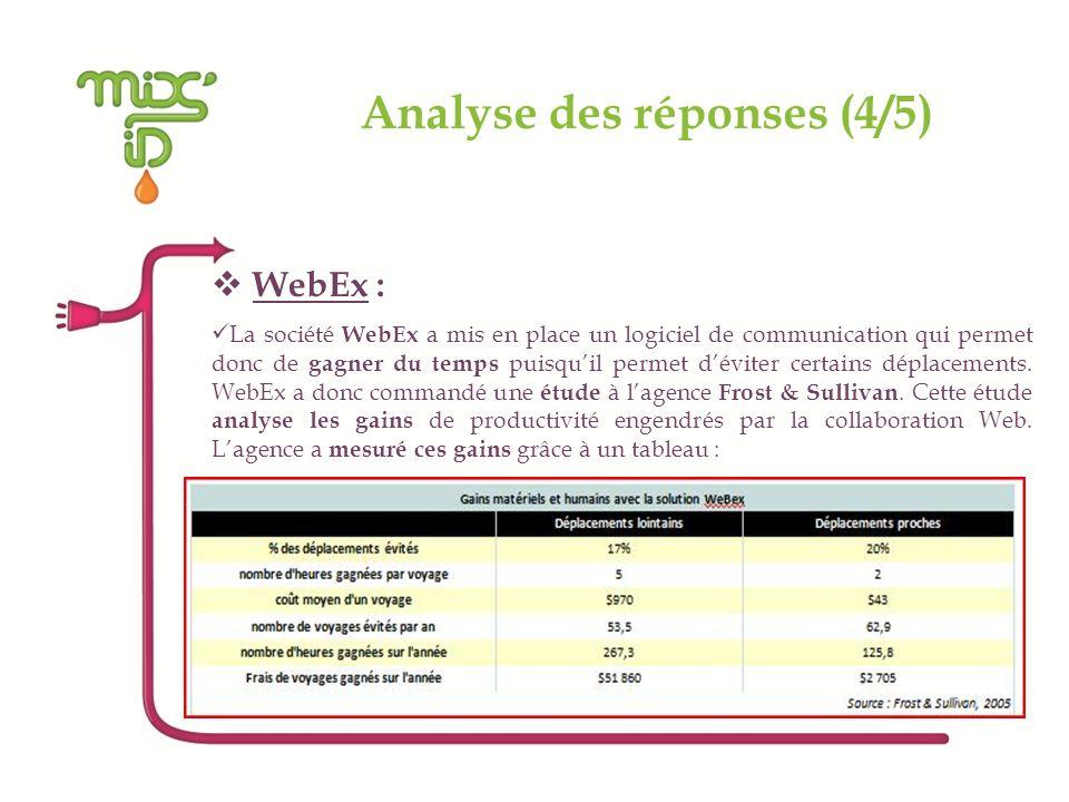 Analyse des réponses (4/5) WebEx : La société WebEx a mis en place un logiciel de communication qui permet donc de gagner du temps puisquil permet dév